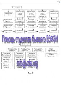 ВЗФЭИ контрольная работа по теории менеджмента